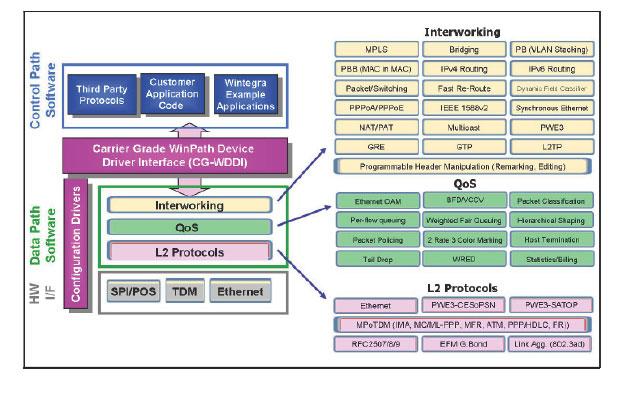 Sofware Model