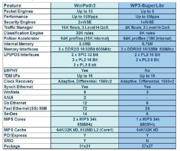 WinPath3 compared to WinPath3-SuperLite